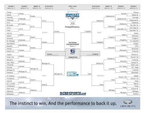 offensive efficiency bracket