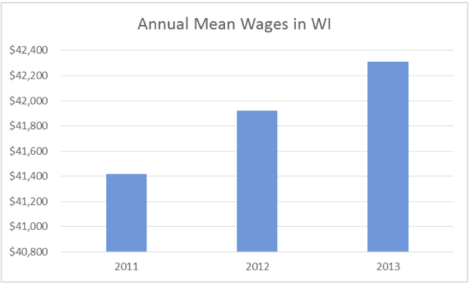 2011-13 mean wages