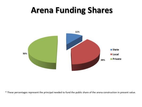 Bucks Arena Funding Shares