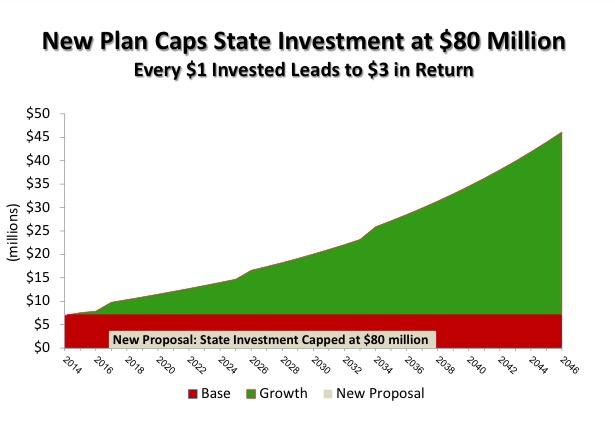 Cap State Investment