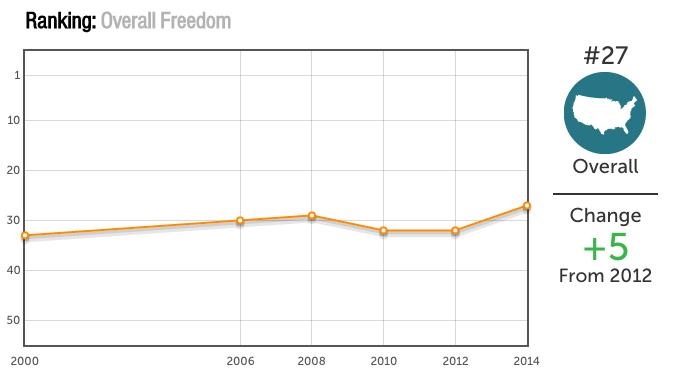 Wisconsin rankings 2000–2014