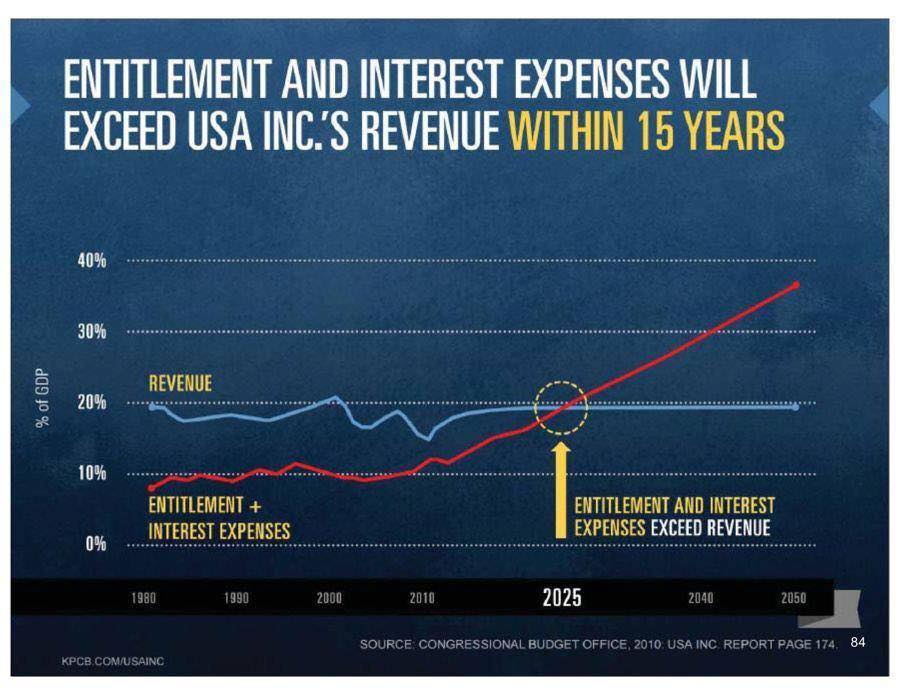 social-security-spending